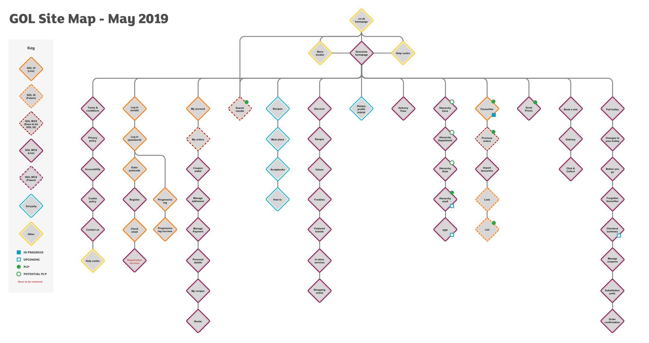 GOL_Site_Map